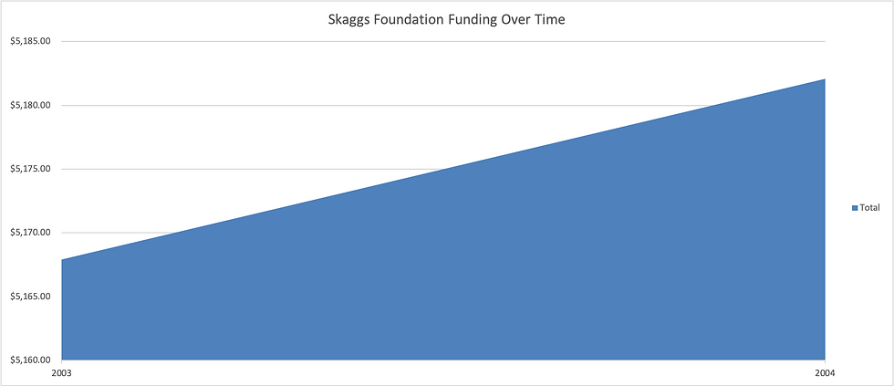 Skaggs_funding_graph.png