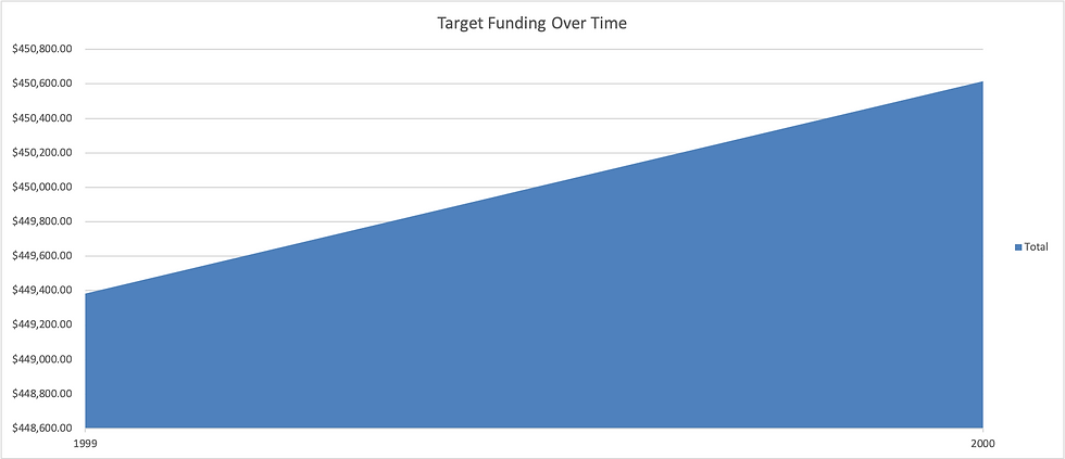 target_funding_graph.png