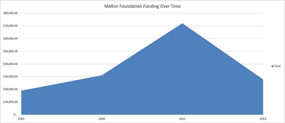 Mellon_funding_graph.png