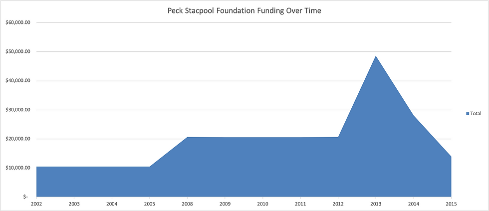 Peck_Stacpoole_funding_graph.png