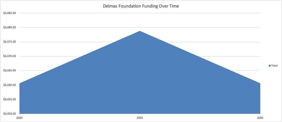 Delmas_foundation_funding_graph.png