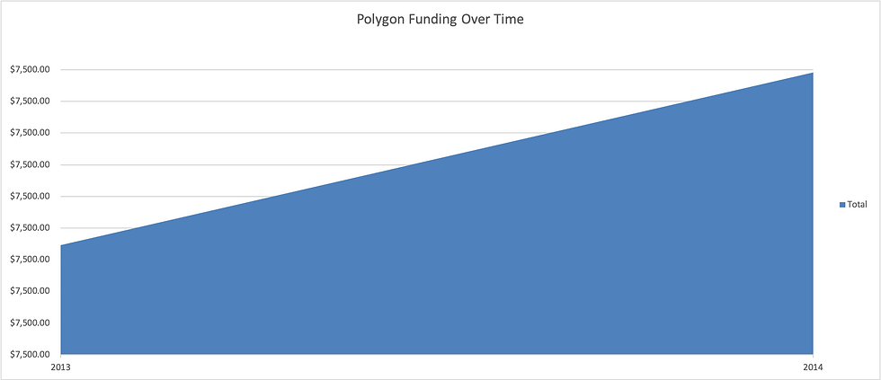 polygon_funding_Graph.png