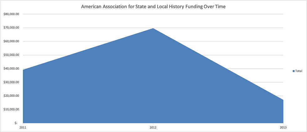 AASLH_funding_graph.png