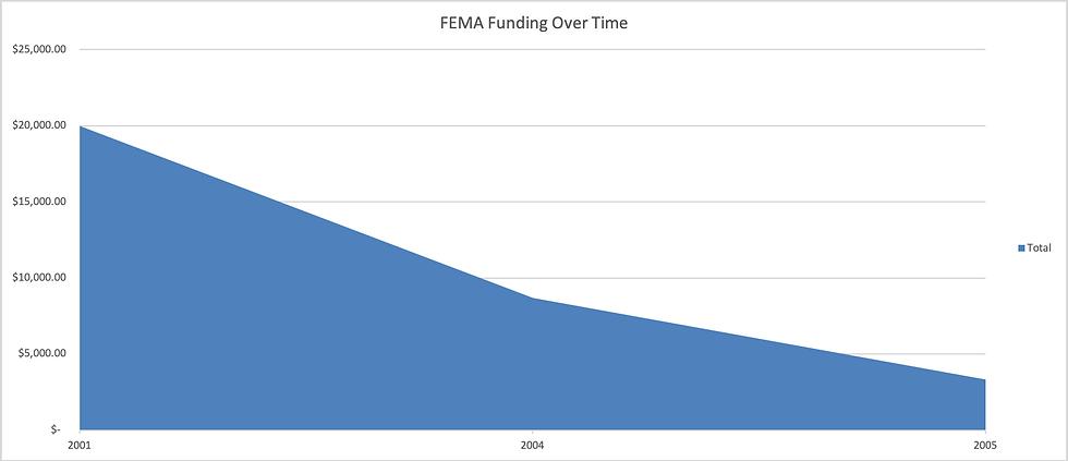 FEMA_funding_graph.png