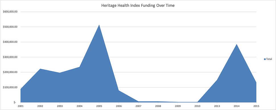HHI_project_funding_graph(2?).png