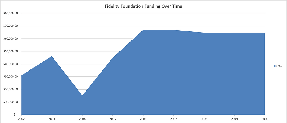 Fidelity_funding_graph.png