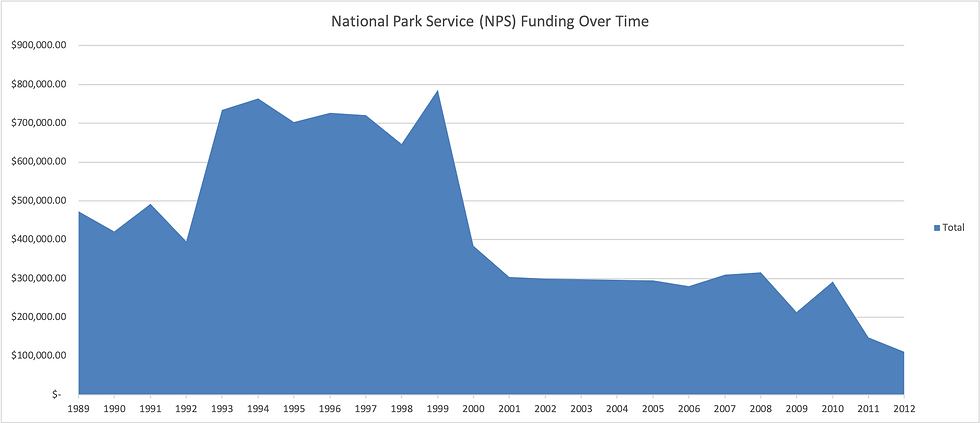 NPS_Funding_graph.png