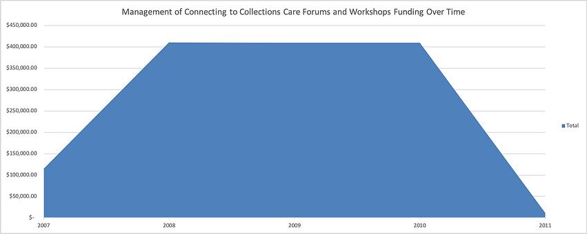 Managing_C2C_funding_graph.png