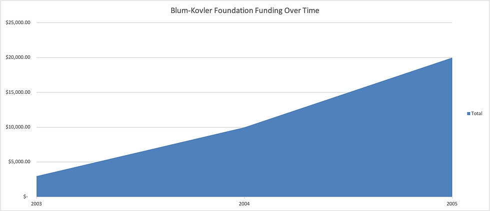Blum-Kovler_funding_graph.png