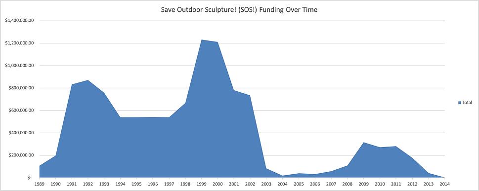 SOS!_funding_graph.png