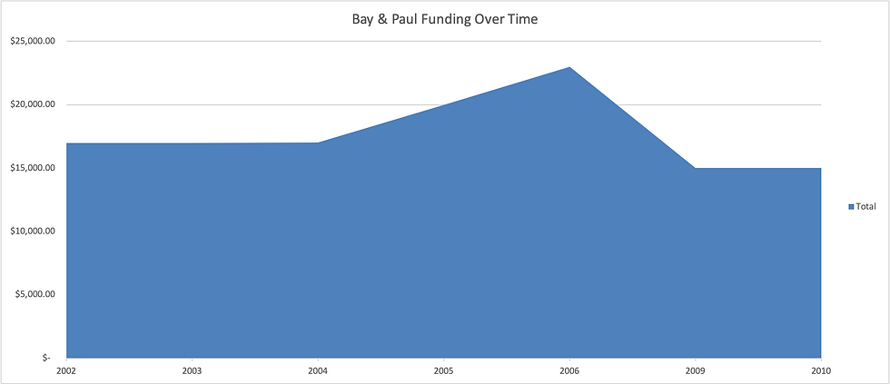 Bay_and_Paul_funding_graph.png