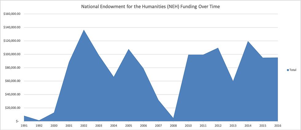 NEH_funding_graph.png
