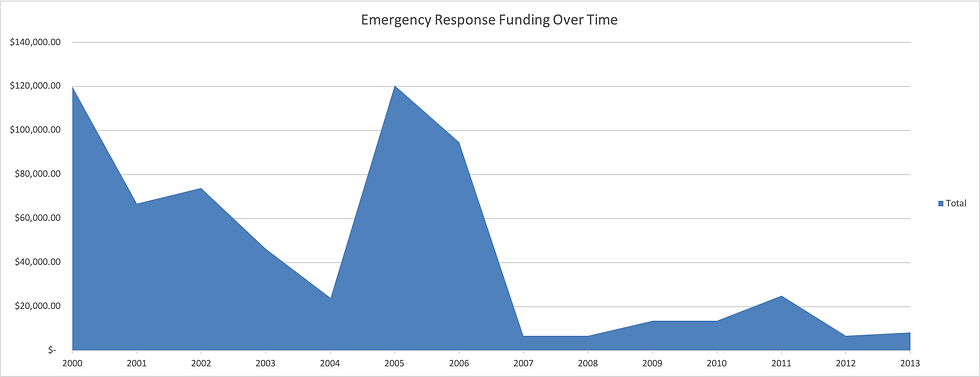 Emergency_response_funding_graph.png