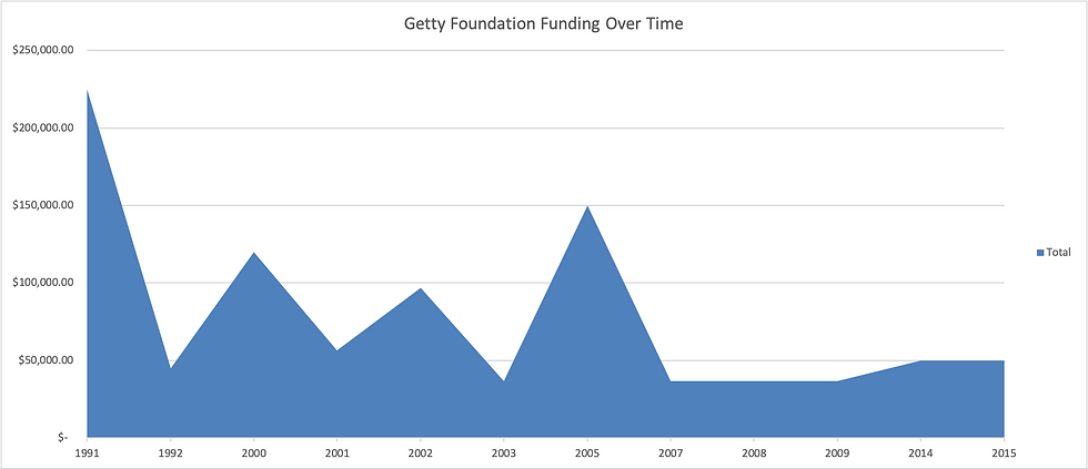 Getty_funding_graph.png