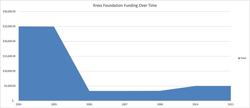 Kress_funding_graph.png