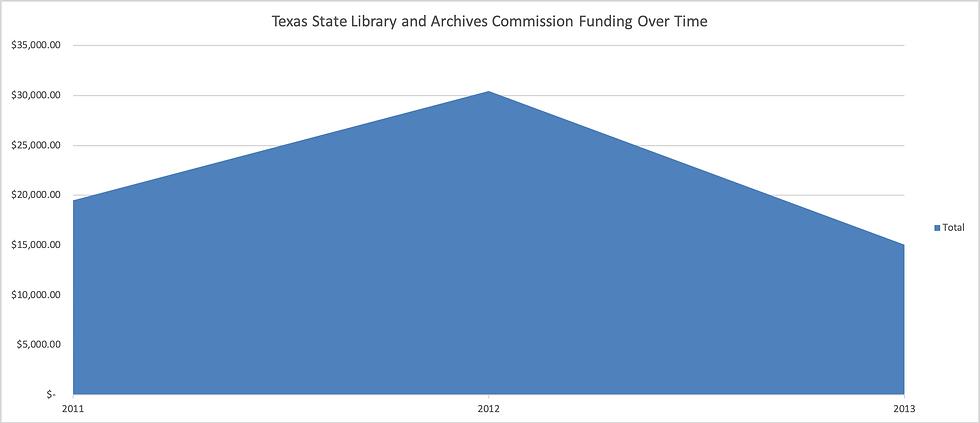 tslac_funding_graph.png