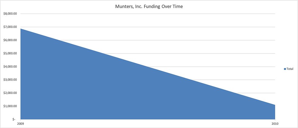 Munters_funding_graph.png
