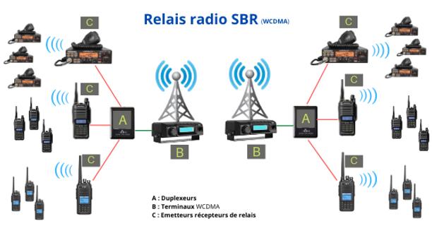 Relais radio pmr 446 et cibi