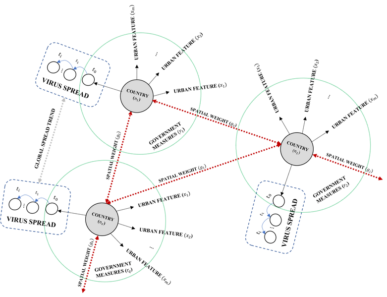 Predicting Covid-19 with deep learning