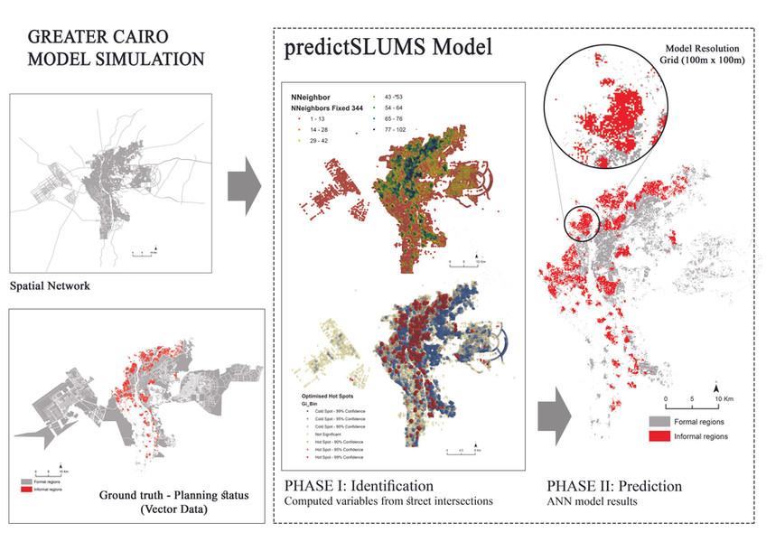 predictSLUMS model