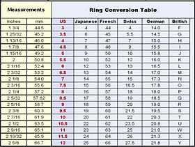 Ring Conversion Table