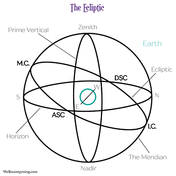 The Ecliptic