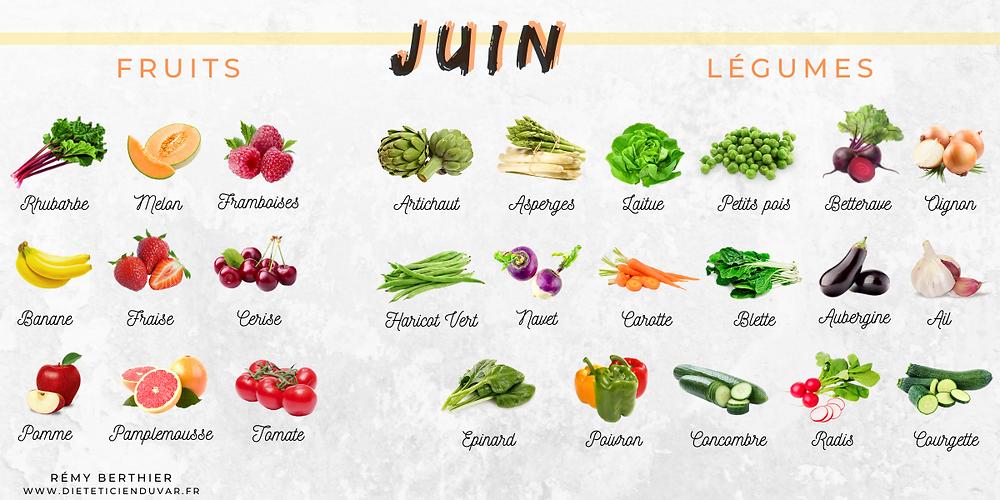 les fruits et légumes de juin. les fruits et légumes de saison