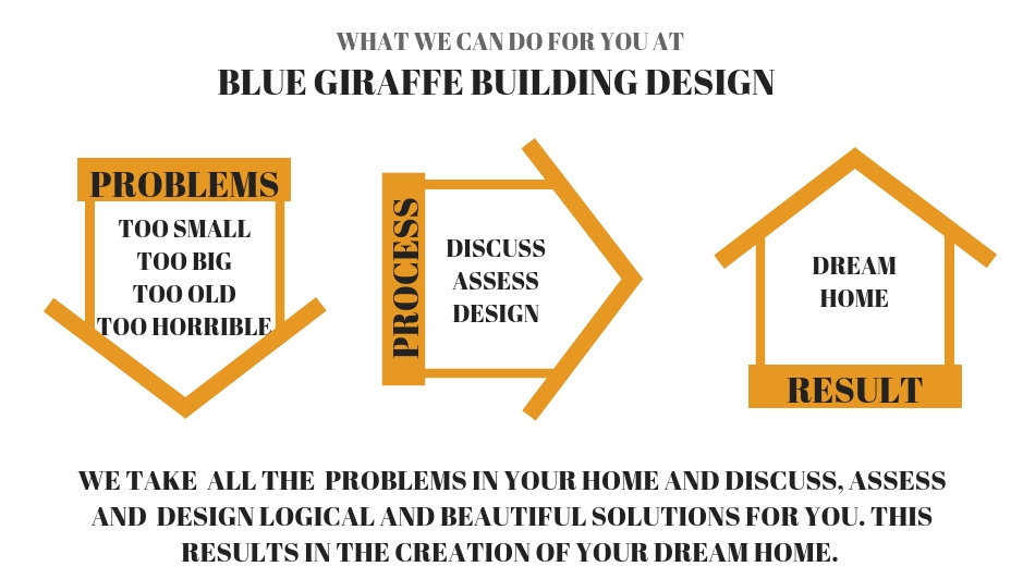 Blue Giraffe Building Design Brisbane process