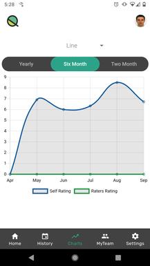 Rating Visualizations