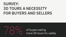 69% of Sellers Say 3D Home Tours Are Now a Necessity