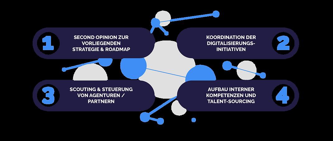 Digital_Growth_Interim Management & Umse