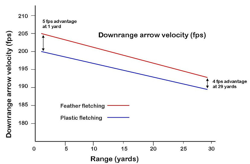 Figure 4 Faster speed with feathers.jpg