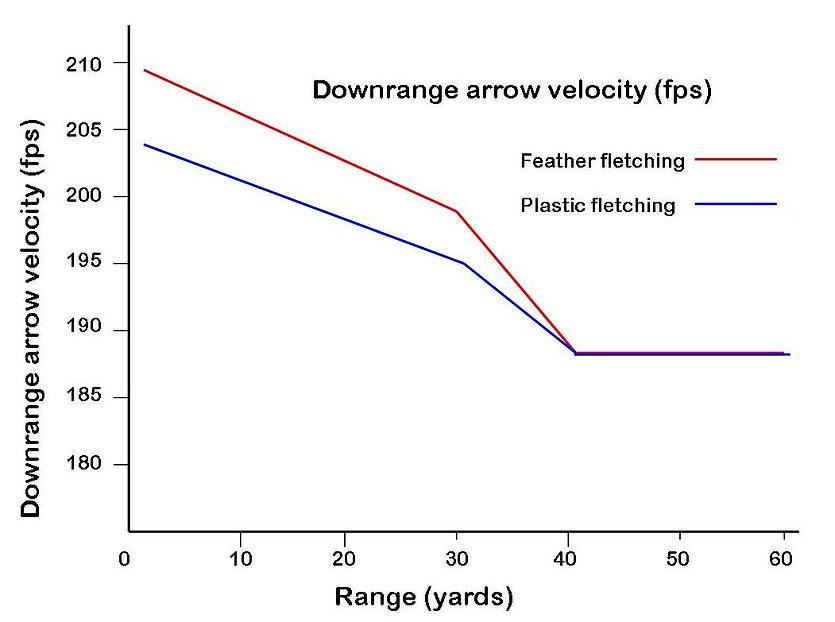 Figure 5 Downrange velocity.jpg
