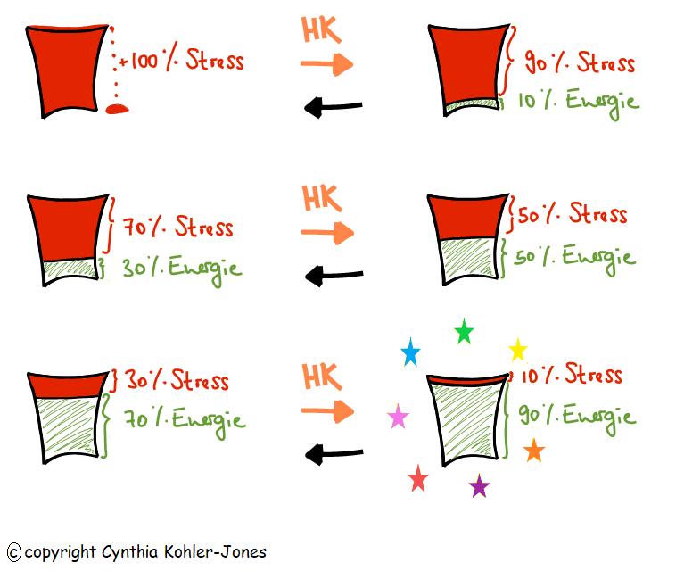 Was ist Kinesiologie-ganz einfach erklärt- Im Fluss der Lebensenergie