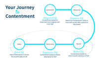 The Journey to Contentment