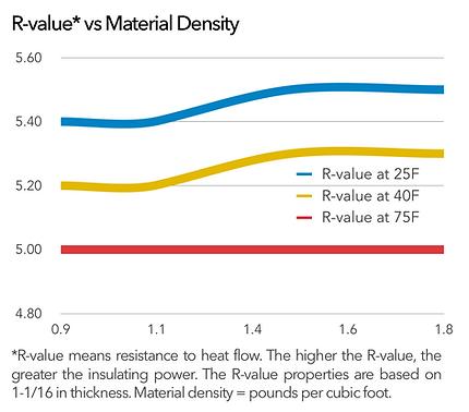 OPCORE-G GPS R-value vs Rigid Foam Density