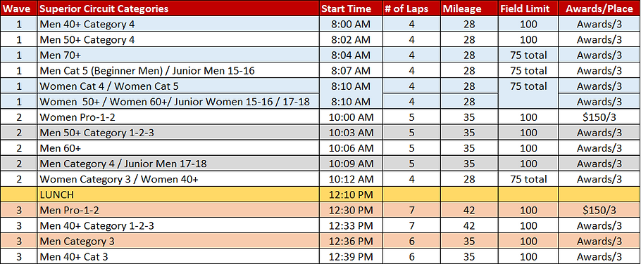 Superior Morgul Circuit Race Time-Lines