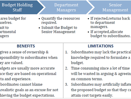 Budgets & Budgetary Control