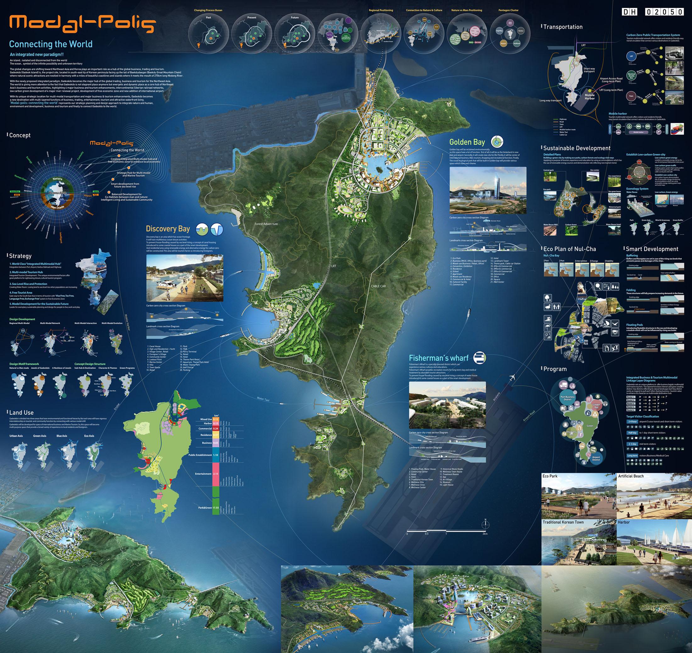 Resort Master Planning