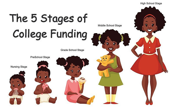 The Five Stages Of College Funding