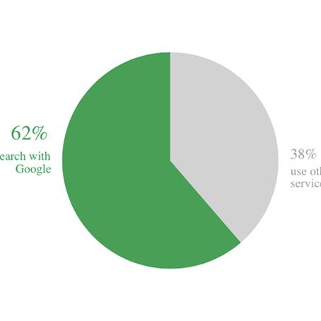 Google Virtual Tour Stats