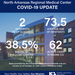 COVID-19 Numbers Update