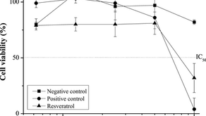 Evaluation of resveratrol toxicity in the embryolarval stage of Danio rerio fish