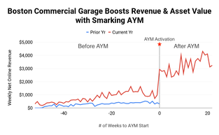 The 1st Dynamic Pricing Engine for Parking: 163% Online Revenue Increase