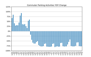Market Watch Daily Digest, April 29: COVID-19 Impact on US Parking Industry