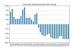 Market Watch Daily Digest, April 3rd: COVID-19 Impact on US Parking Industry