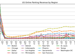Parking Market Watch, National and Regional Activity: November 10