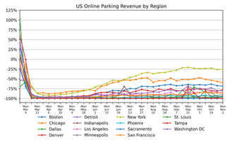 Parking Market Watch, National and Regional Activity: November 10