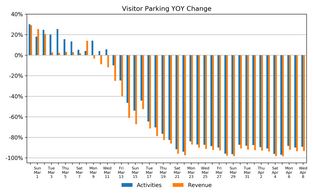Market Watch Daily Digest, April 9th: COVID-19 Impact on US Parking Industry