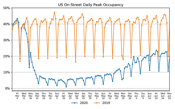 US-daily-peak-occupancy-on-street-2020-0